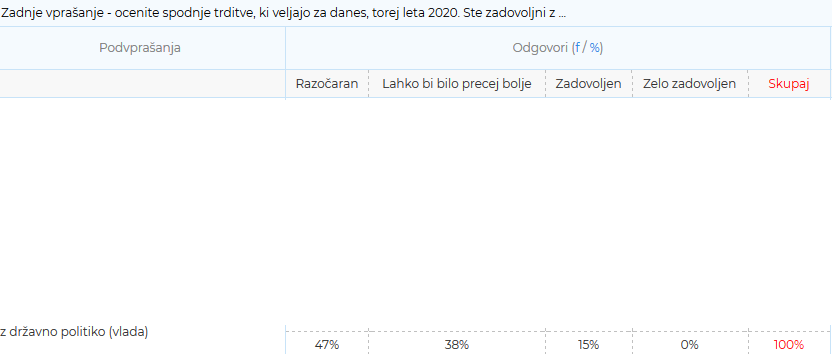 Izris zaslona rezultata ankete 1ka, 27. januarja ob 16. uri.
